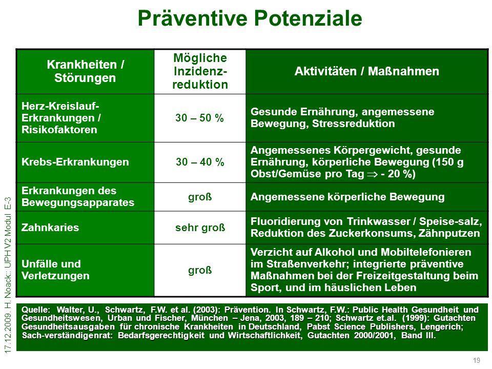 Präventive Potenziale