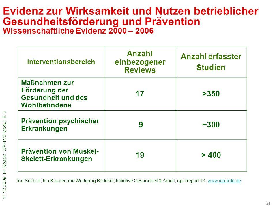Interventionsbereich Anzahl einbezogener Reviews