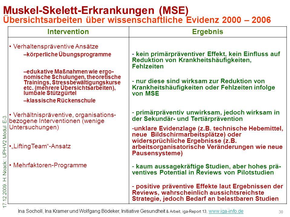 Muskel-Skelett-Erkrankungen (MSE) Übersichtsarbeiten über wissenschaftliche Evidenz 2000 – 2006