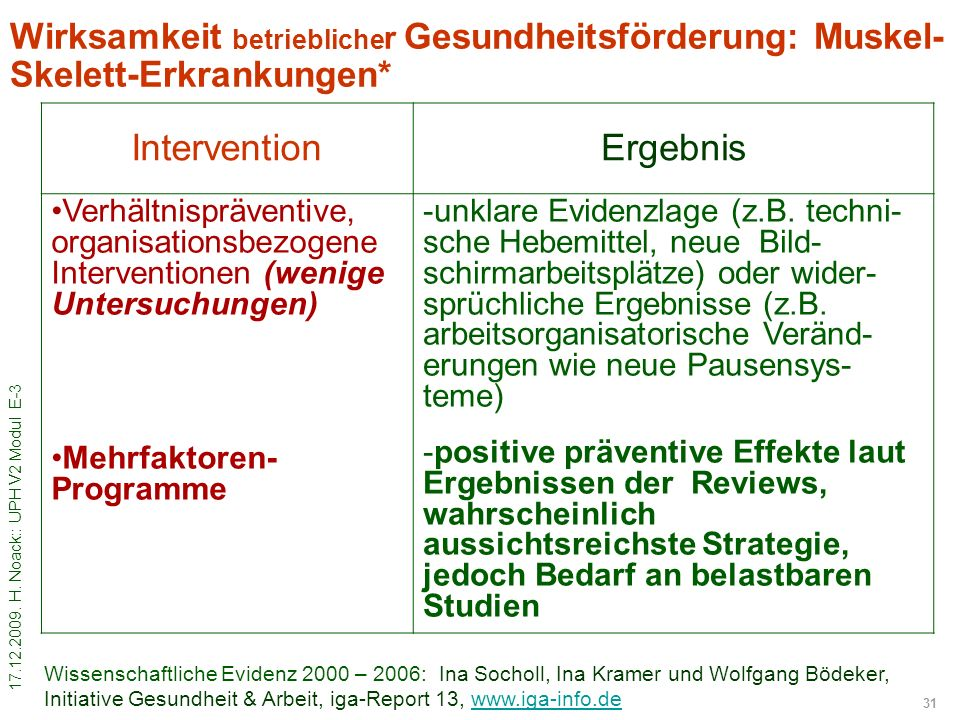 Intervention Ergebnis
