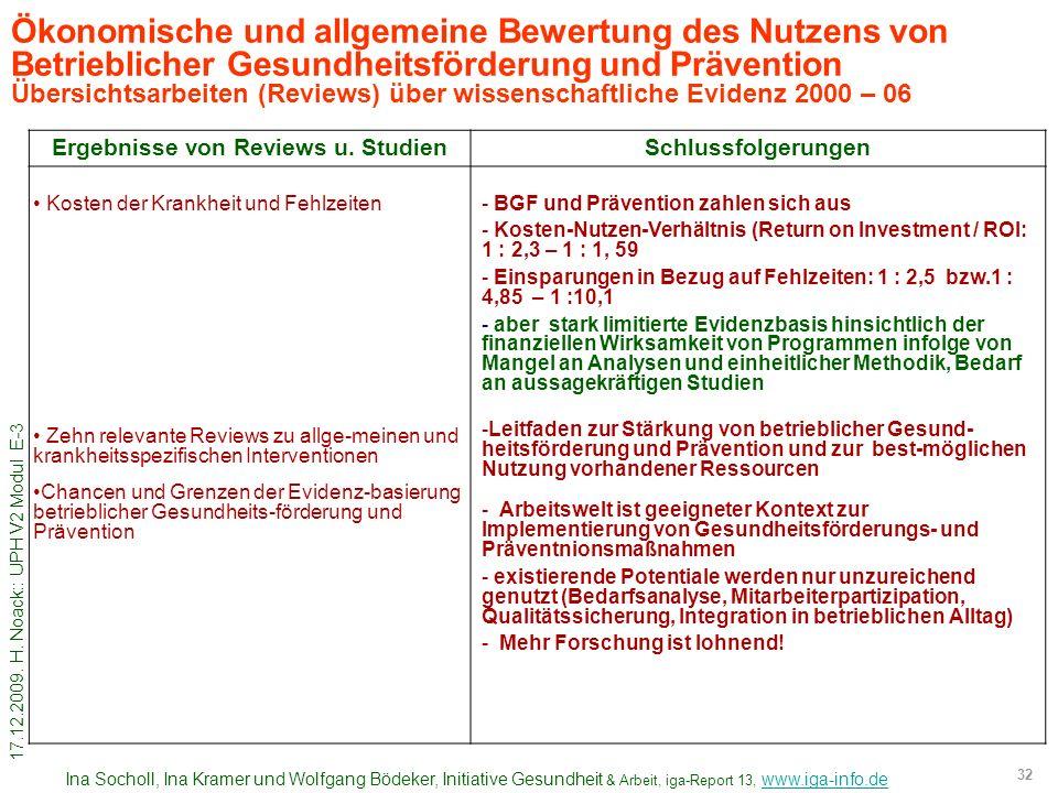 Ergebnisse von Reviews u. Studien