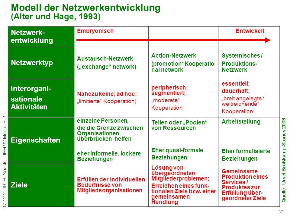 Modell der Netzwerkentwicklung (Alter und Hage, 1993)