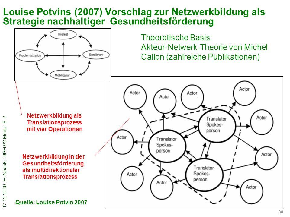 Louise Potvins (2007) Vorschlag zur Netzwerkbildung als Strategie nachhaltiger Gesundheitsförderung