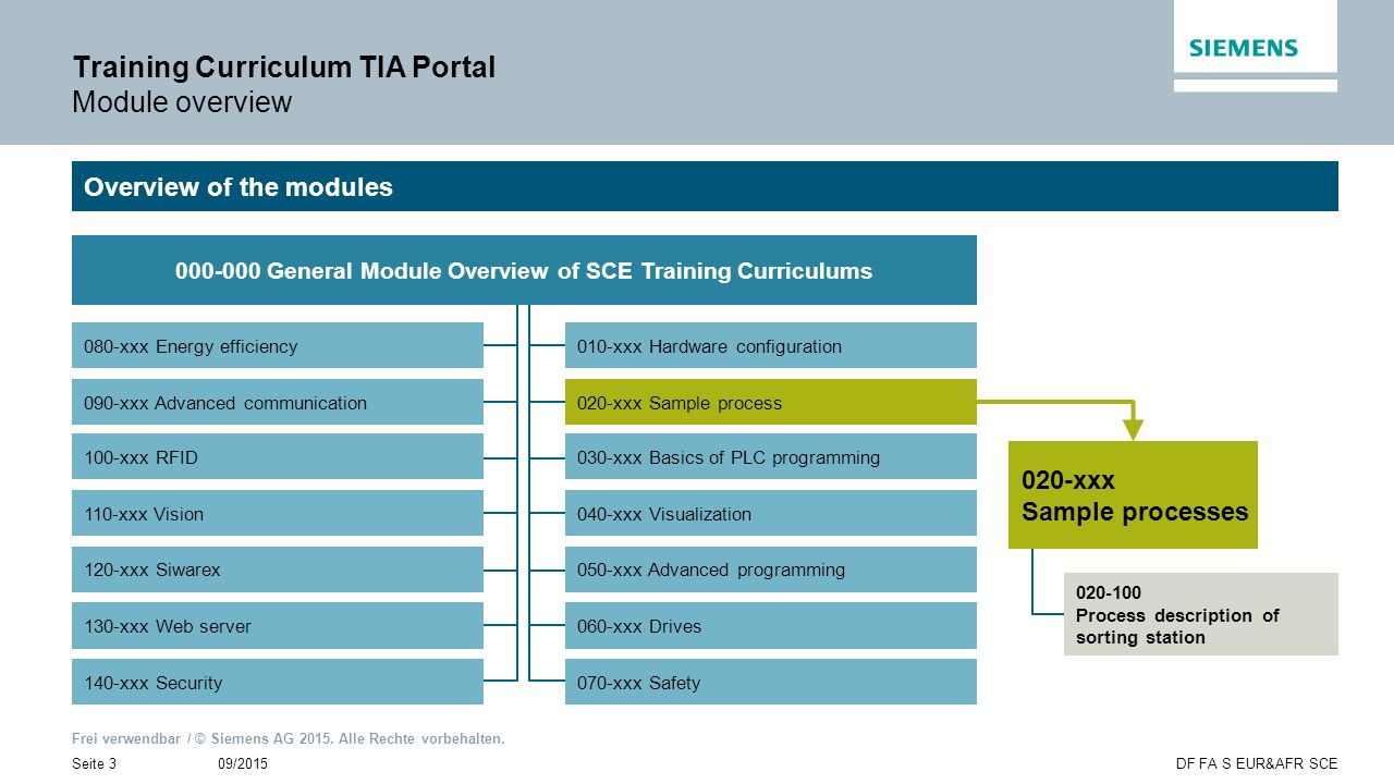 Training Curriculum TIA Portal Module overview