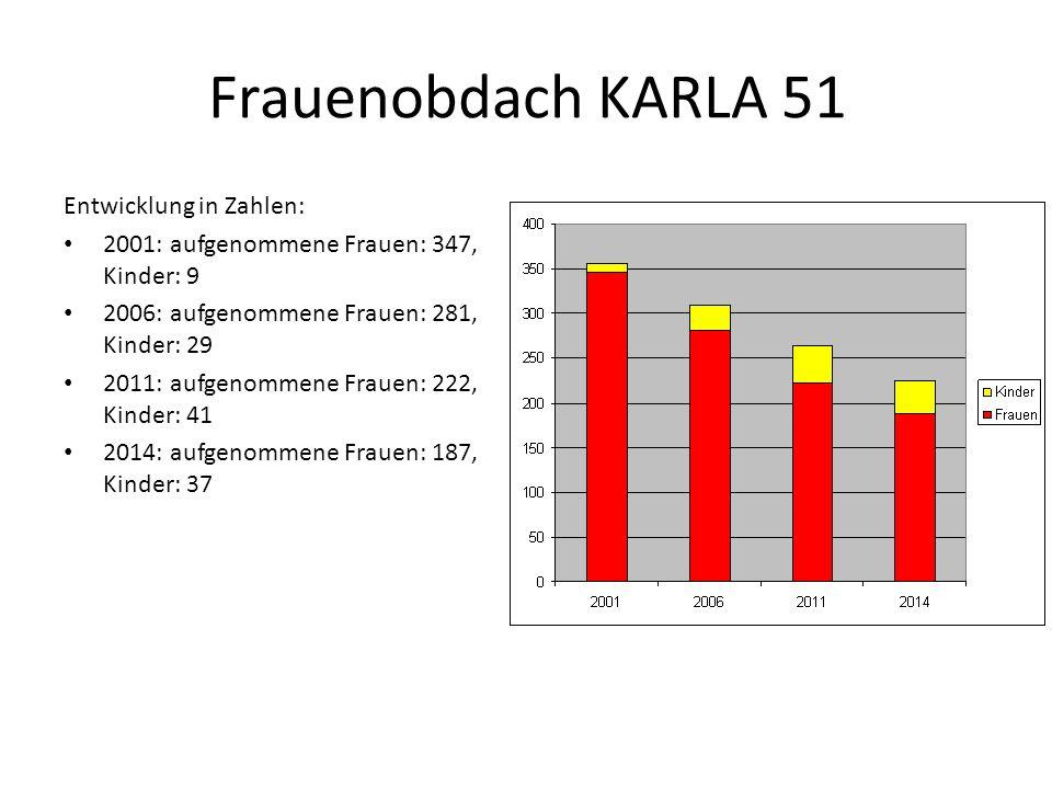 Frauenobdach KARLA 51 Entwicklung in Zahlen: