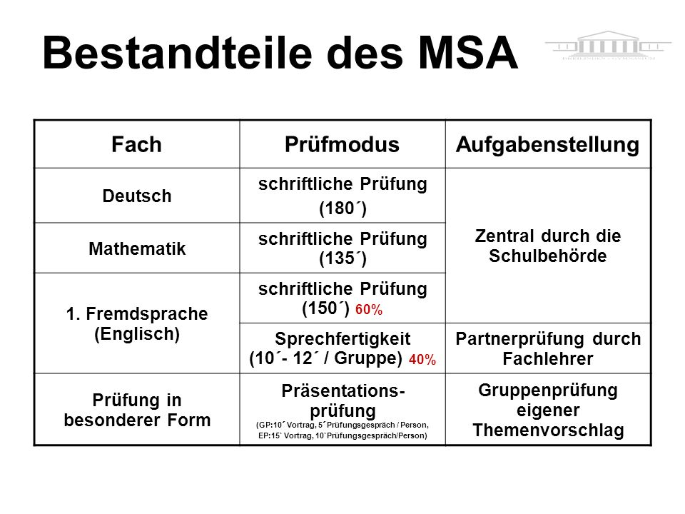 Bestandteile des MSA Fach Prüfmodus Aufgabenstellung Deutsch