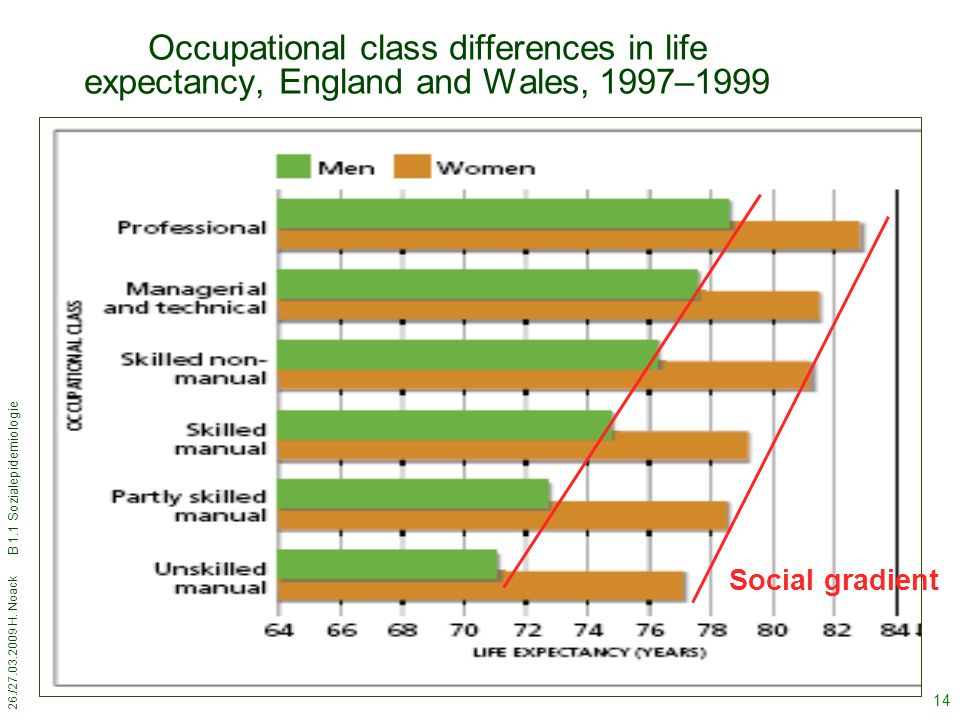 Occupational class differences in life expectancy, England and Wales, 1997–1999