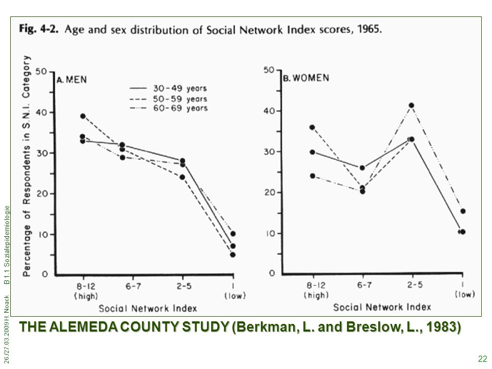 THE ALEMEDA COUNTY STUDY (Berkman, L. and Breslow, L., 1983)