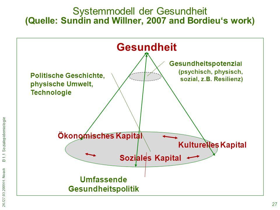 Systemmodell der Gesundheit (Quelle: Sundin and Willner, 2007 and Bordieu's work)