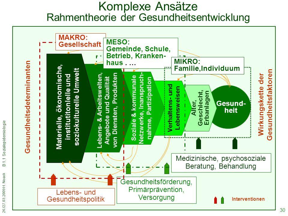 Komplexe Ansätze Rahmentheorie der Gesundheitsentwicklung