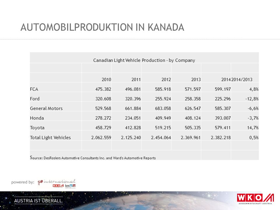 Automobilproduktion in kanada