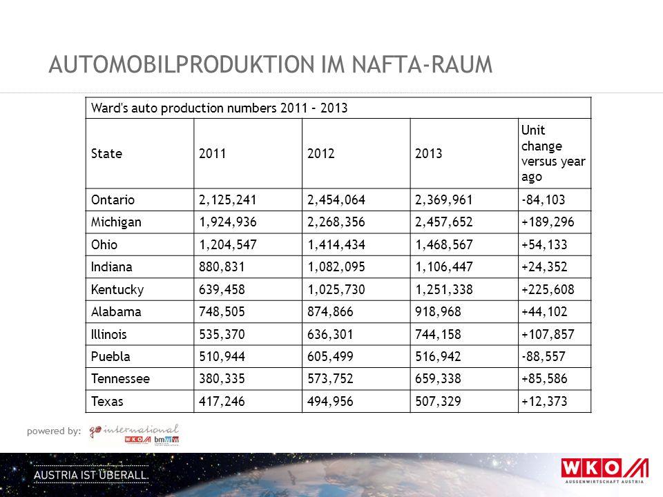 Automobilproduktion im nafta-Raum