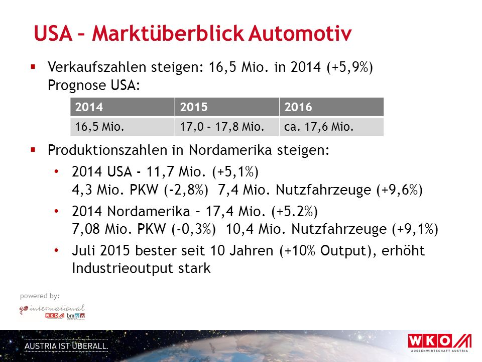 USA – Marktüberblick Automotiv