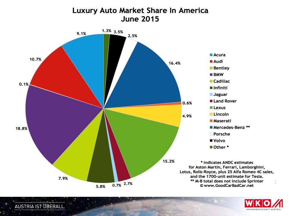 USA – Marktteilnehmer OEM