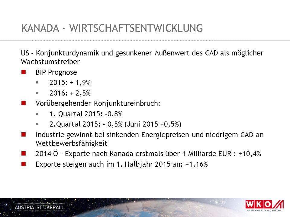 Kanada - wirtschaftsentwicklung