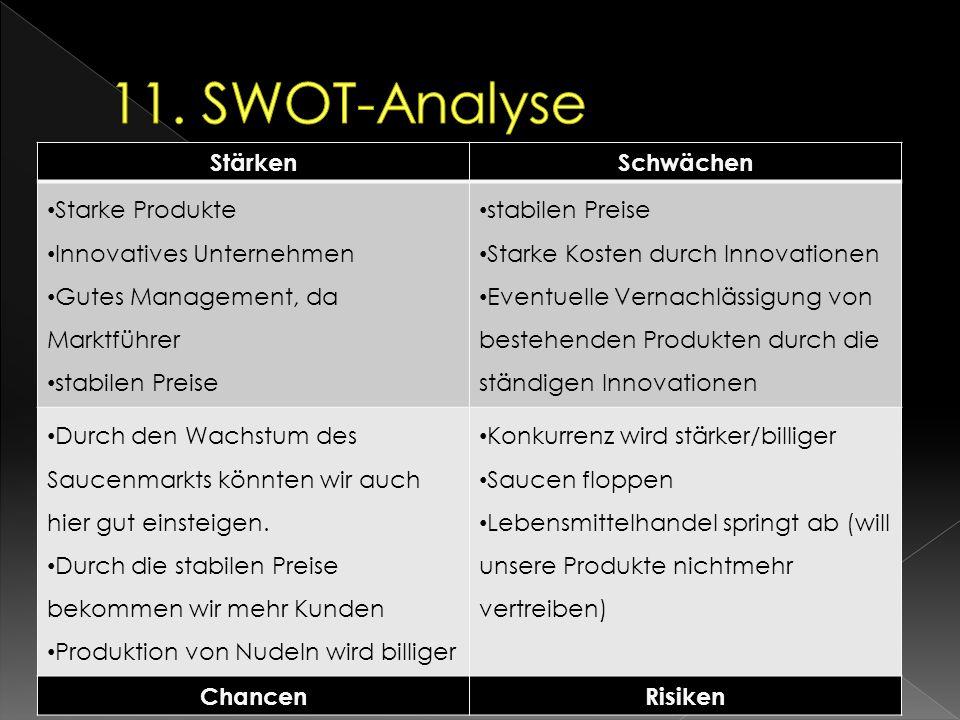 11. SWOT-Analyse Stärken Schwächen Starke Produkte