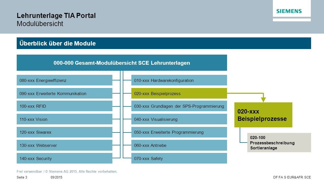 Lehrunterlage TIA Portal Modulübersicht