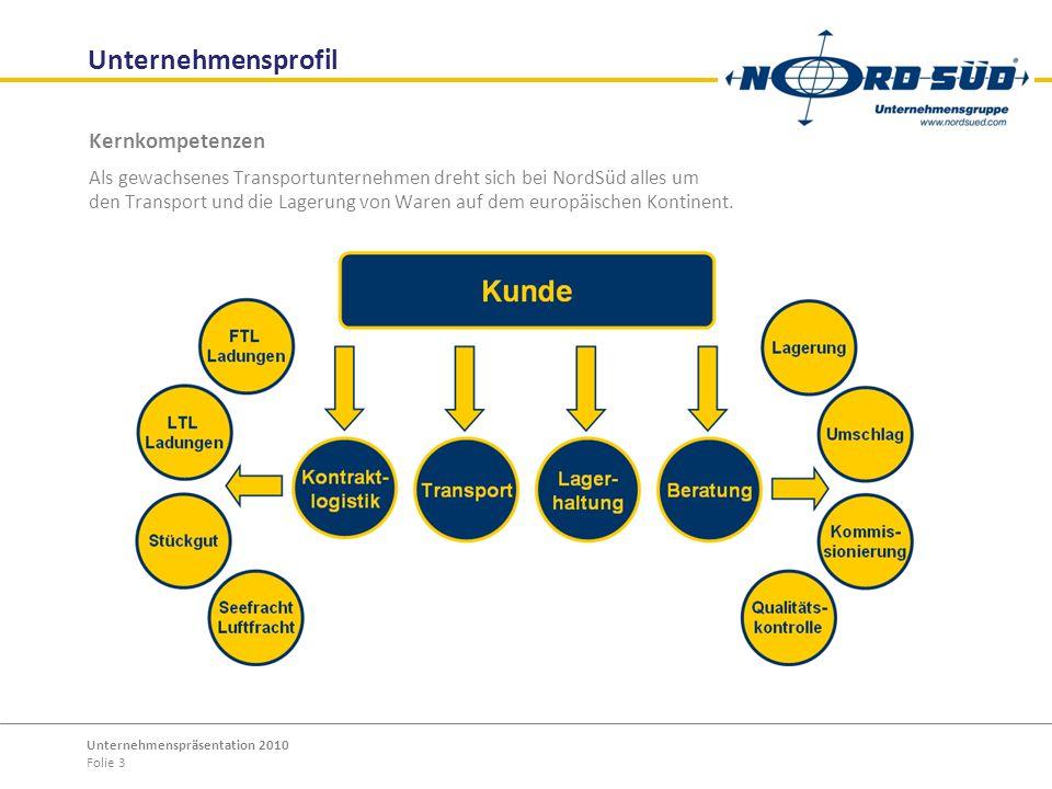 Unternehmensprofil Kernkompetenzen