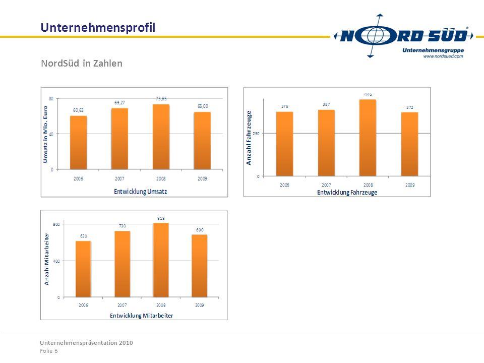 Unternehmensprofil NordSüd in Zahlen Unternehmenspräsentation 2010