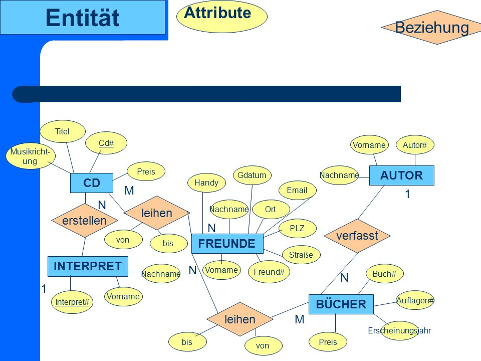 Entität Attribute Beziehung AUTOR CD M 1 N leihen erstellen N verfasst