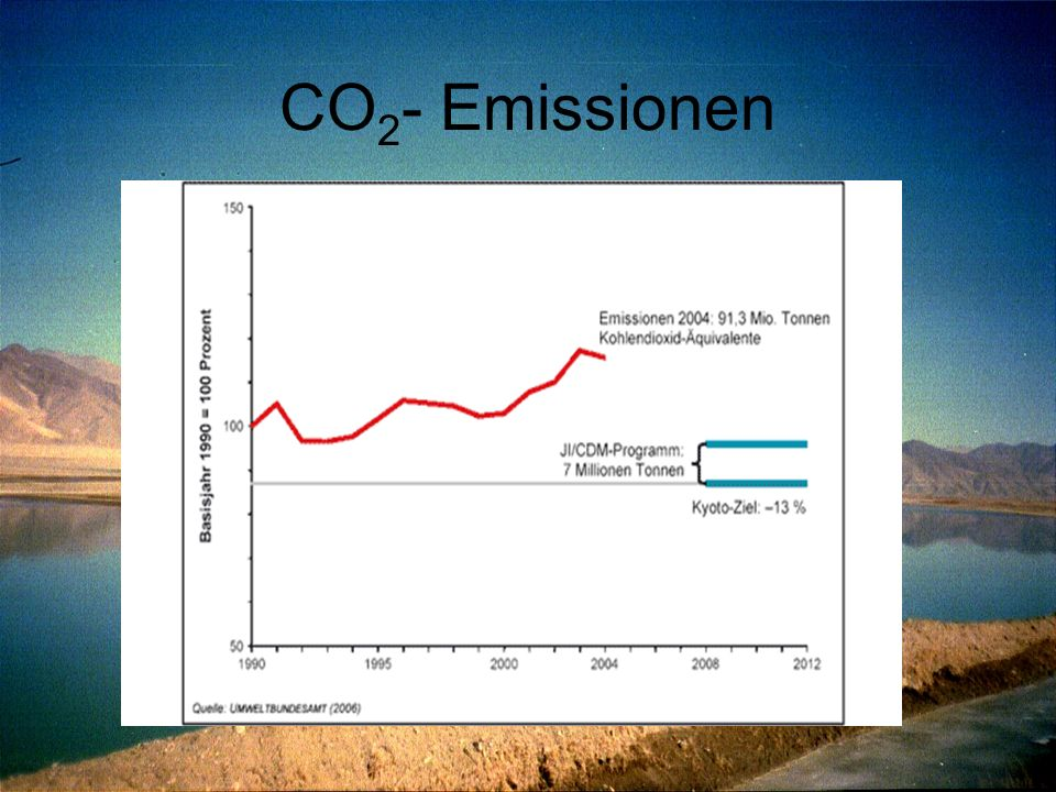 CO2- Emissionen