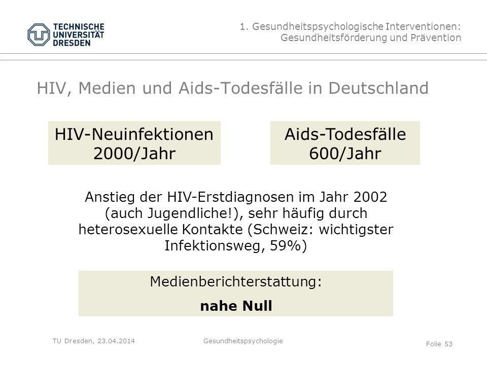 HIV, Medien und Aids-Todesfälle in Deutschland