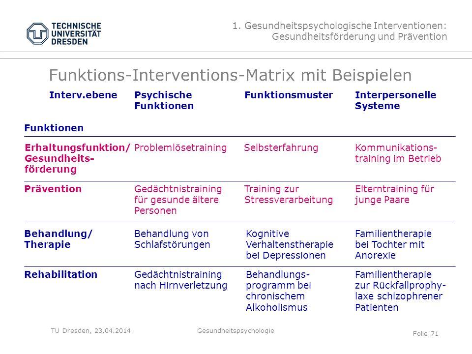Funktions-Interventions-Matrix mit Beispielen