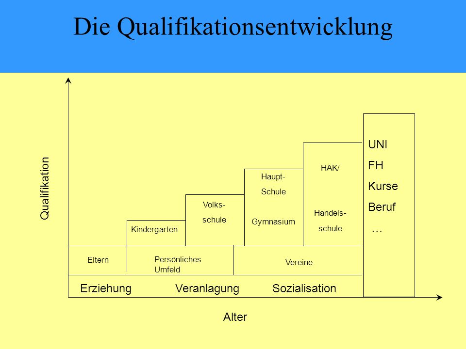 Die Qualifikationsentwicklung