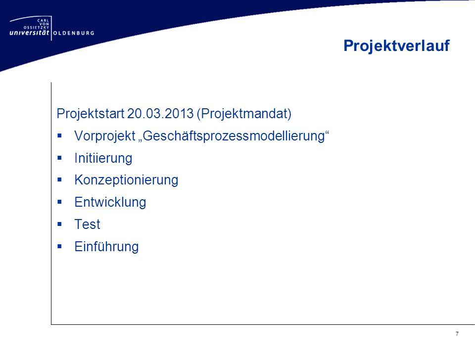 Projektverlauf Projektstart 20.03.2013 (Projektmandat)