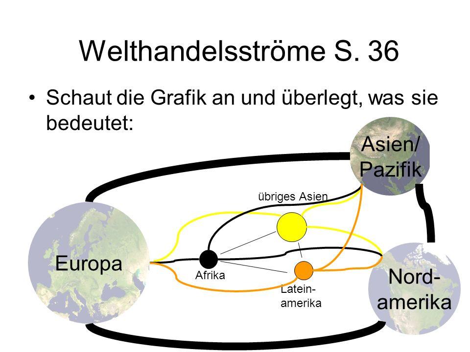 Welthandelsströme S. 36 Schaut die Grafik an und überlegt, was sie bedeutet: Asien/ Pazifik. übriges Asien.
