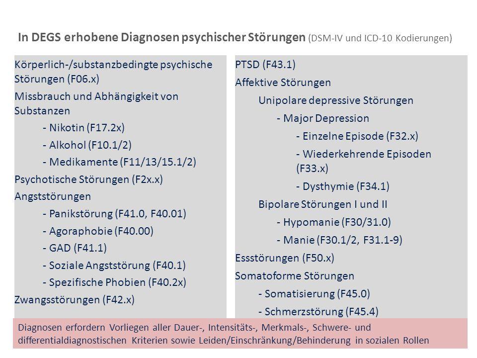 In DEGS erhobene Diagnosen psychischer Störungen (DSM-IV und ICD-10 Kodierungen)