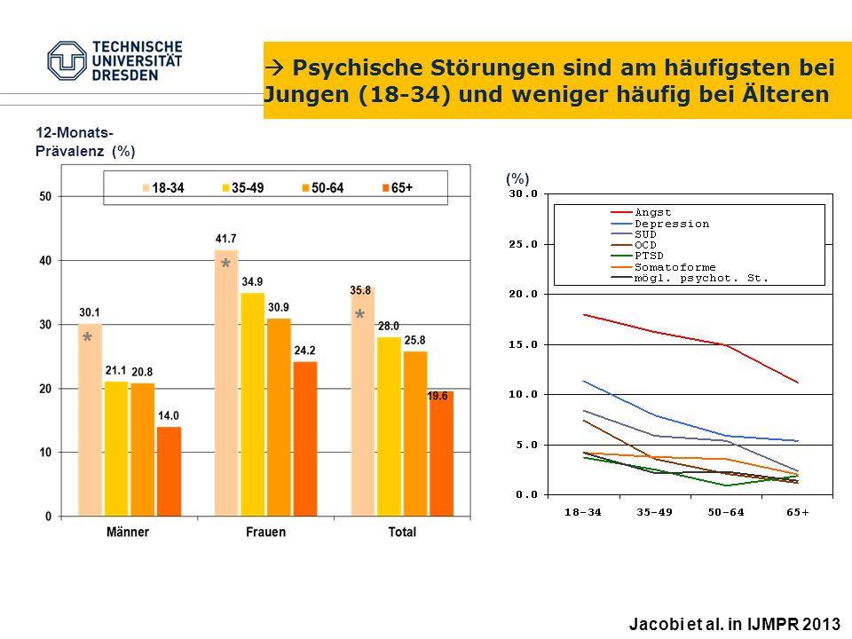  Psychische Störungen sind am häufigsten bei Jungen (18-34) und weniger häufig bei Älteren