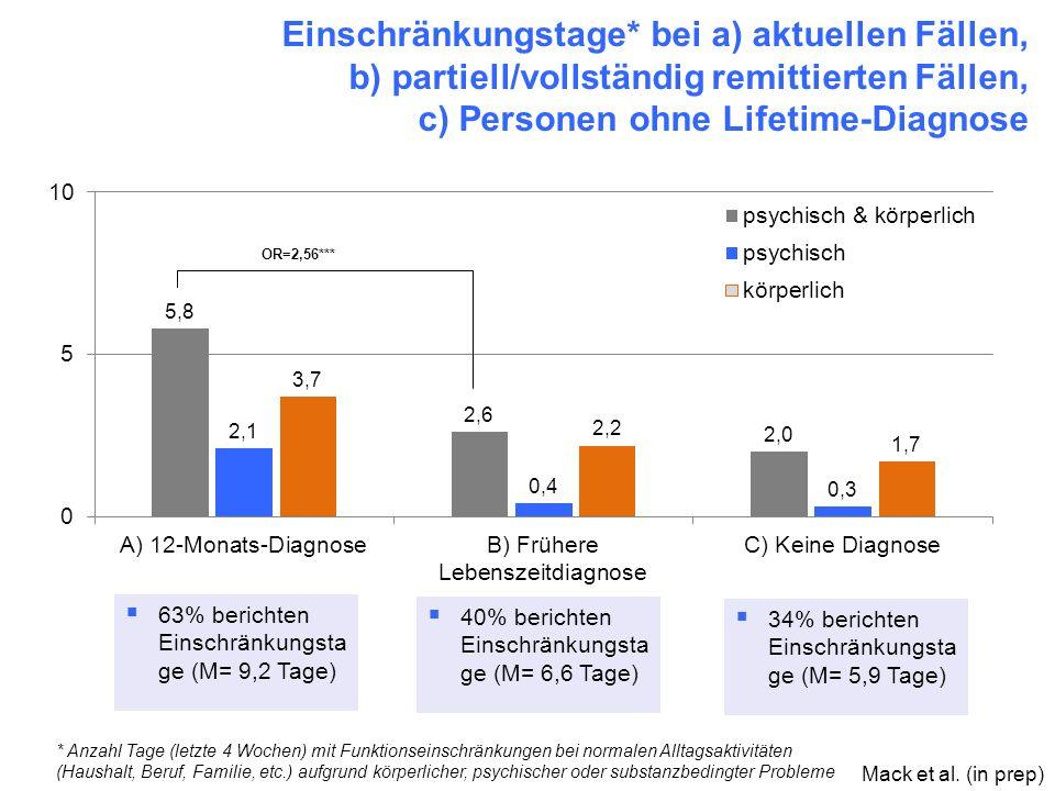 Einschränkungstage* bei a) aktuellen Fällen, b) partiell/vollständig remittierten Fällen, c) Personen ohne Lifetime-Diagnose