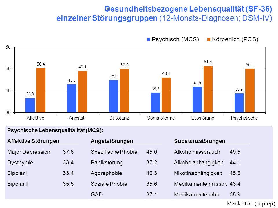 Gesundheitsbezogene Lebensqualität (SF-36) einzelner Störungsgruppen (12-Monats-Diagnosen; DSM-IV)