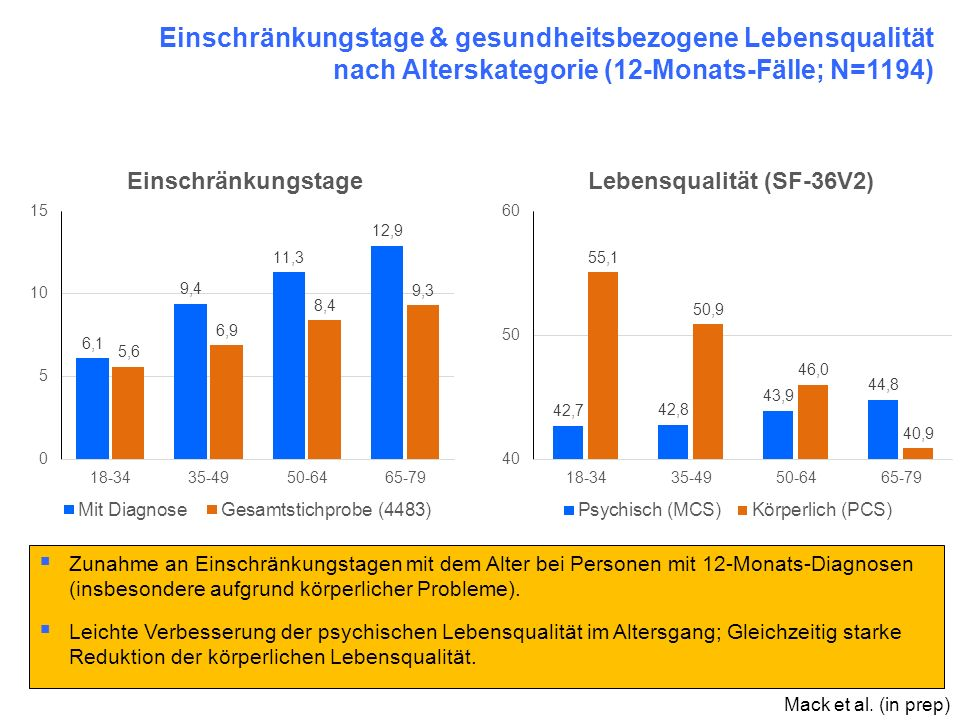 Einschränkungstage & gesundheitsbezogene Lebensqualität nach Alterskategorie (12-Monats-Fälle; N=1194)