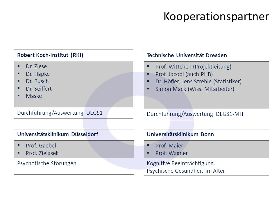 Kooperationspartner Robert Koch-Institut (RKI) Dr. Ziese Dr. Hapke