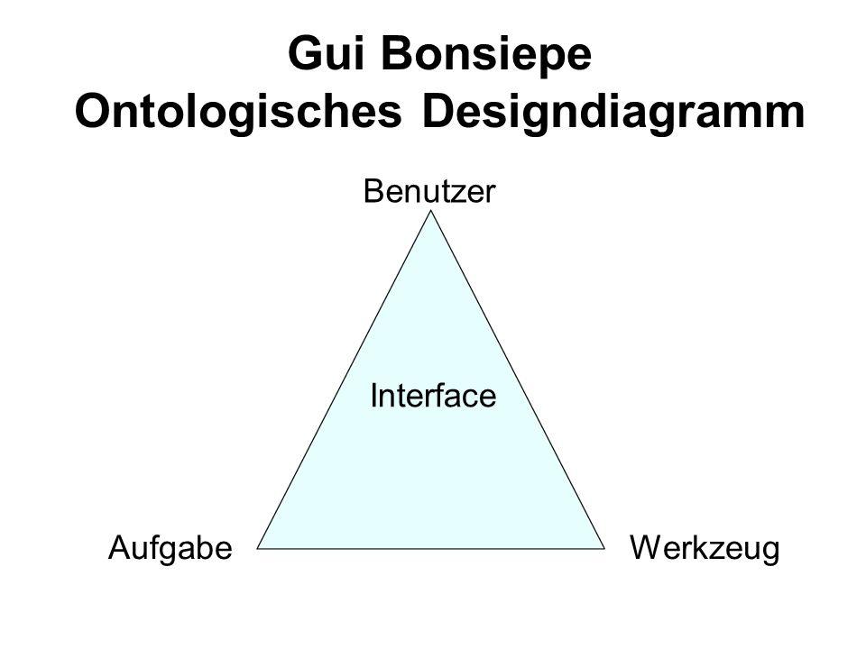 Gui Bonsiepe Ontologisches Designdiagramm