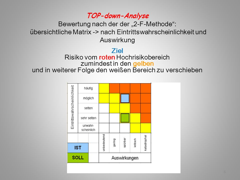 Ziel Risiko vom roten Hochrisikobereich zumindest in den gelben
