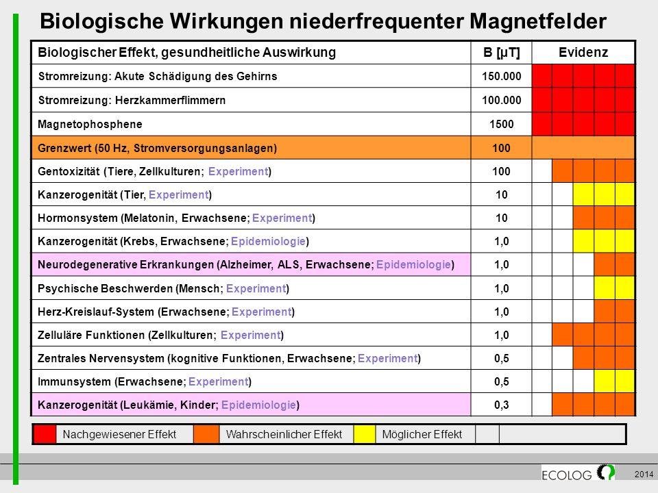 Biologische Wirkungen niederfrequenter Magnetfelder