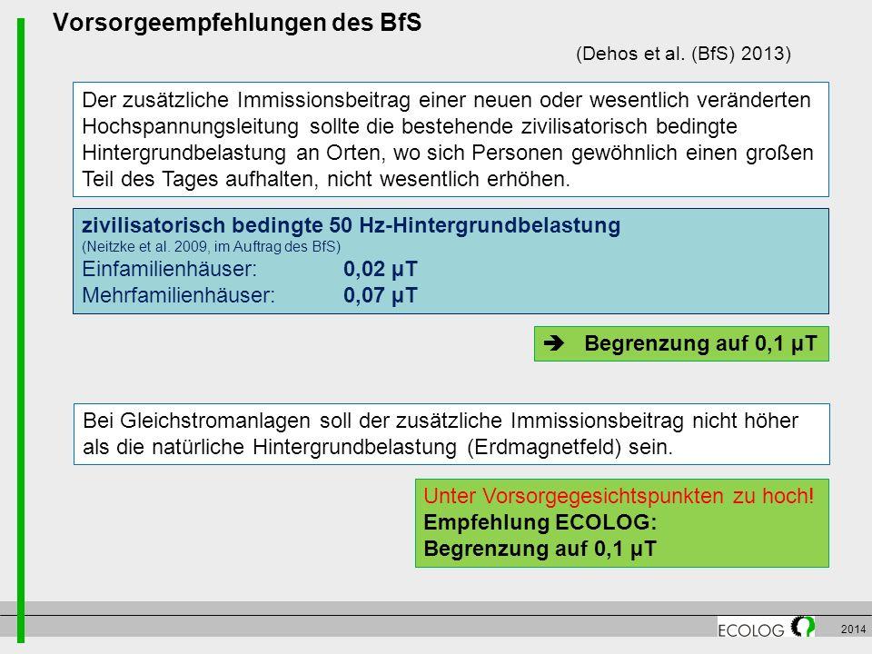 Vorsorgeempfehlungen des BfS (Dehos et al. (BfS) 2013)