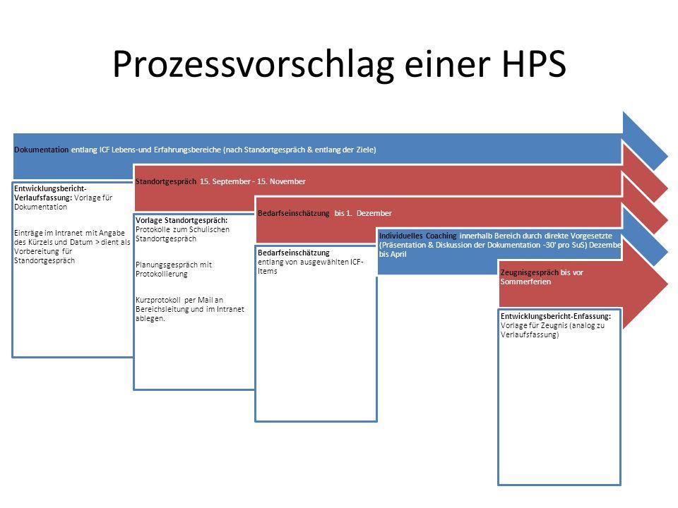 Prozessvorschlag einer HPS