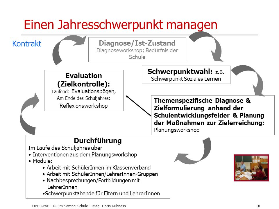 Diagnose/Ist-Zustand