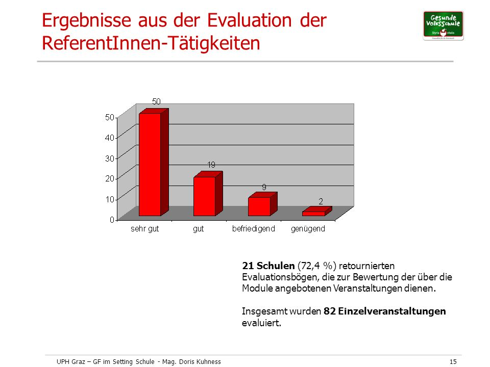 Ergebnisse aus der Evaluation der ReferentInnen-Tätigkeiten