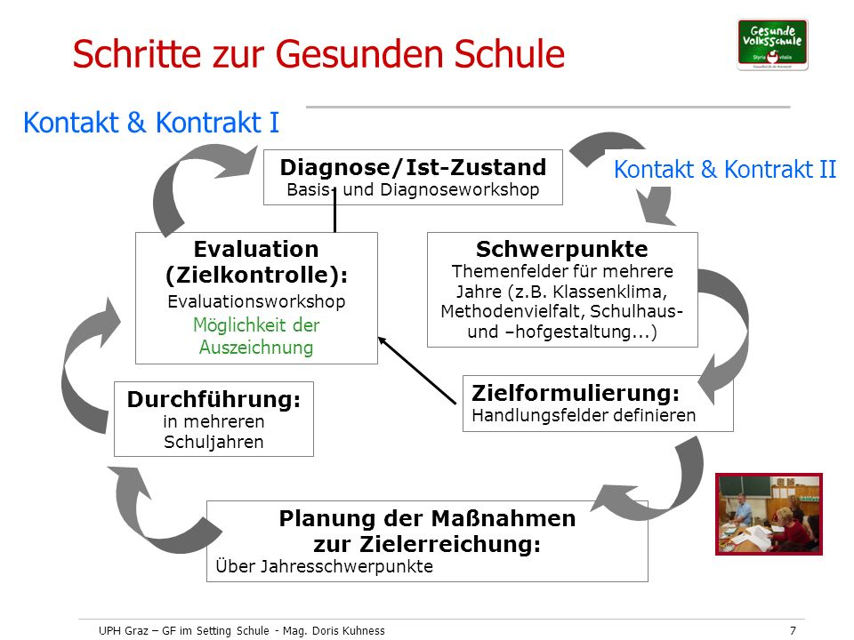 Diagnose/Ist-Zustand Planung der Maßnahmen zur Zielerreichung: