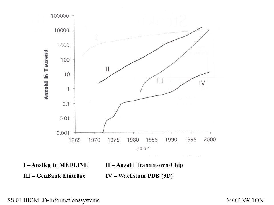 I – Anstieg in MEDLINE II – Anzahl Transistoren/Chip