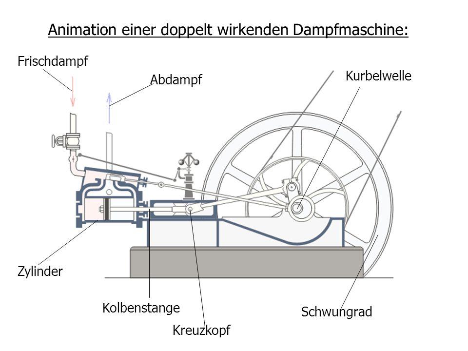 Animation einer doppelt wirkenden Dampfmaschine:
