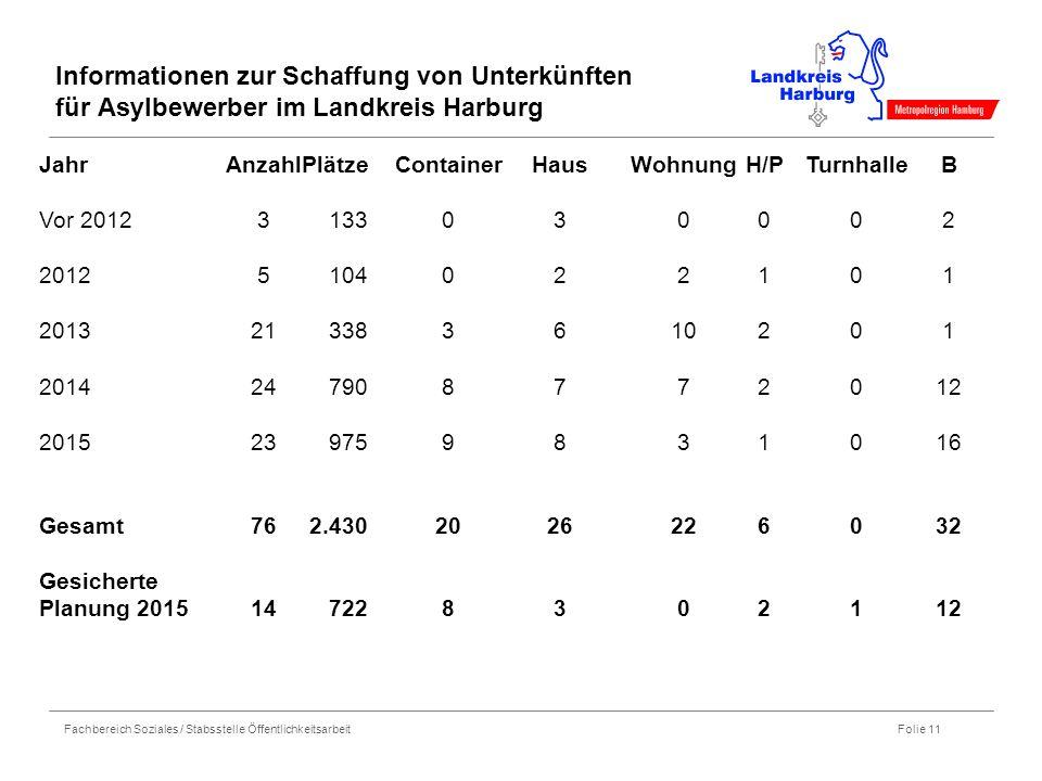 Informationen zur Schaffung von Unterkünften für Asylbewerber im Landkreis Harburg