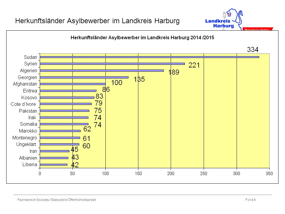 Herkunftsländer Asylbewerber im Landkreis Harburg