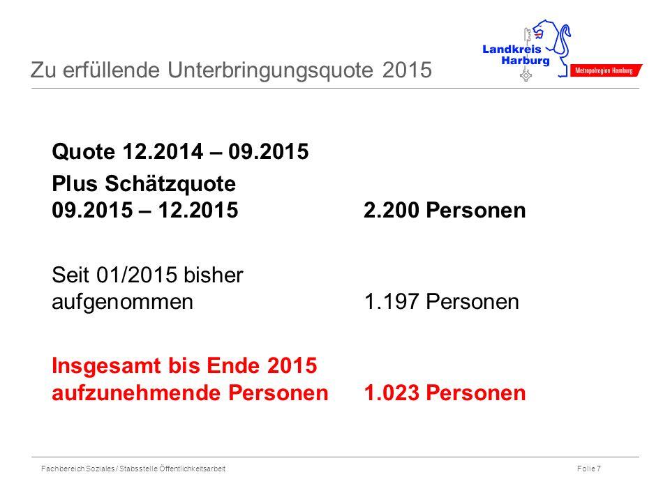 Zu erfüllende Unterbringungsquote 2015