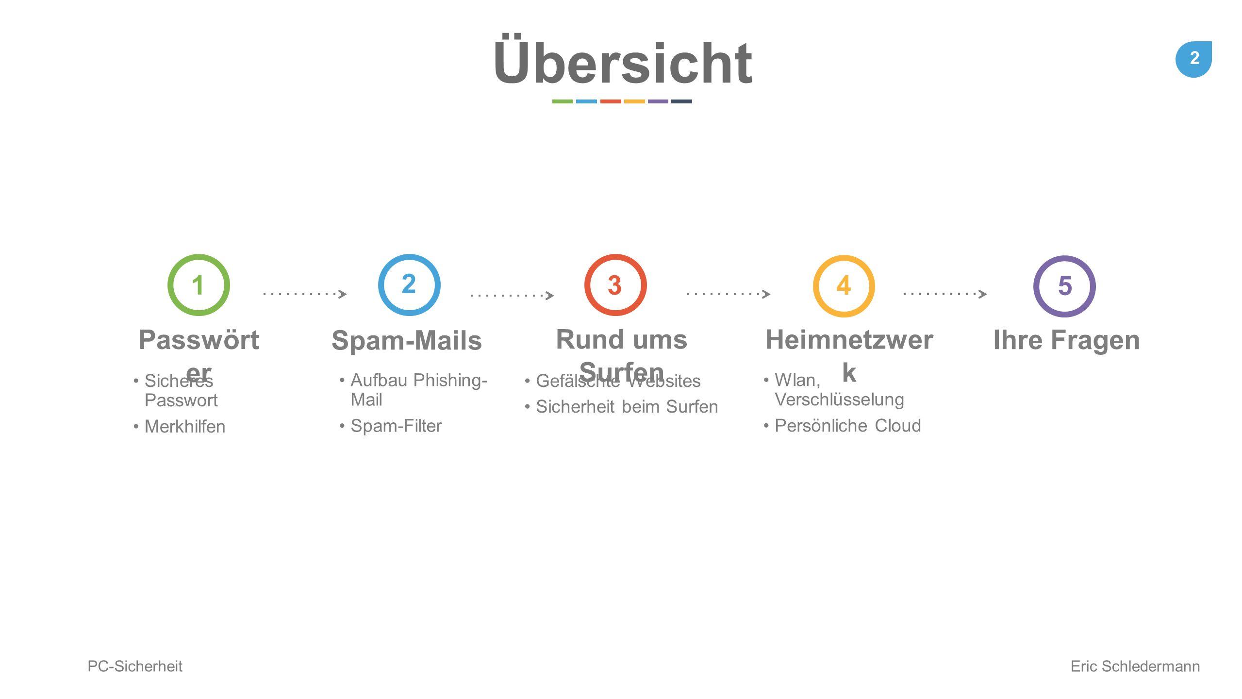 Übersicht Passwörter 1 Spam-Mails 2 Rund ums Surfen 3 Heimnetzwerk 4